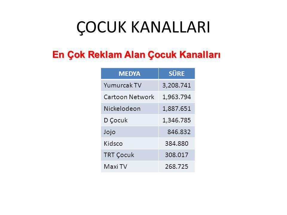 ÇOCUK KANALLARI MEDYASÜRE Yumurcak TV3,208.741 Cartoon Network1,963.794 Nickelodeon1,887.651 D Çocuk1,346.785 Jojo 846.832 Kidsco384.880 TRT Çocuk308.