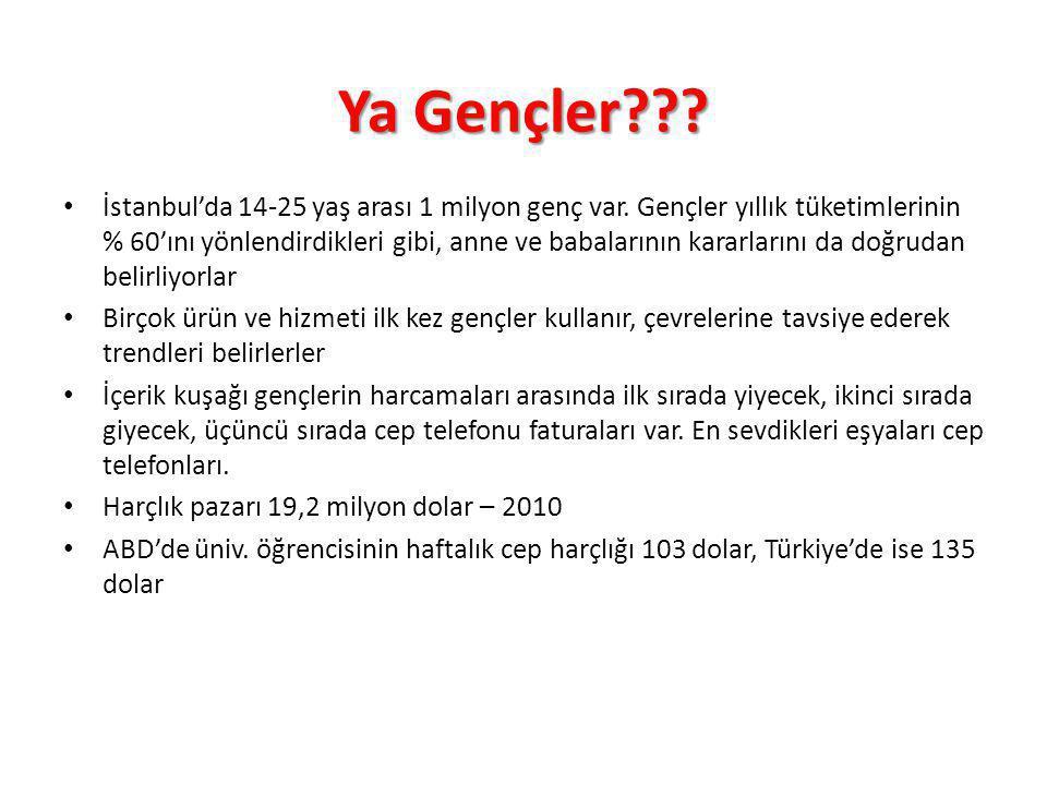 Ya Gençler??? İstanbul'da 14-25 yaş arası 1 milyon genç var. Gençler yıllık tüketimlerinin % 60'ını yönlendirdikleri gibi, anne ve babalarının kararla