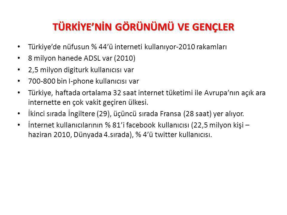 TÜRKİYE'NİN GÖRÜNÜMÜ VE GENÇLER Türkiye'de nüfusun % 44'ü interneti kullanıyor-2010 rakamları 8 milyon hanede ADSL var (2010) 2,5 milyon digiturk kull