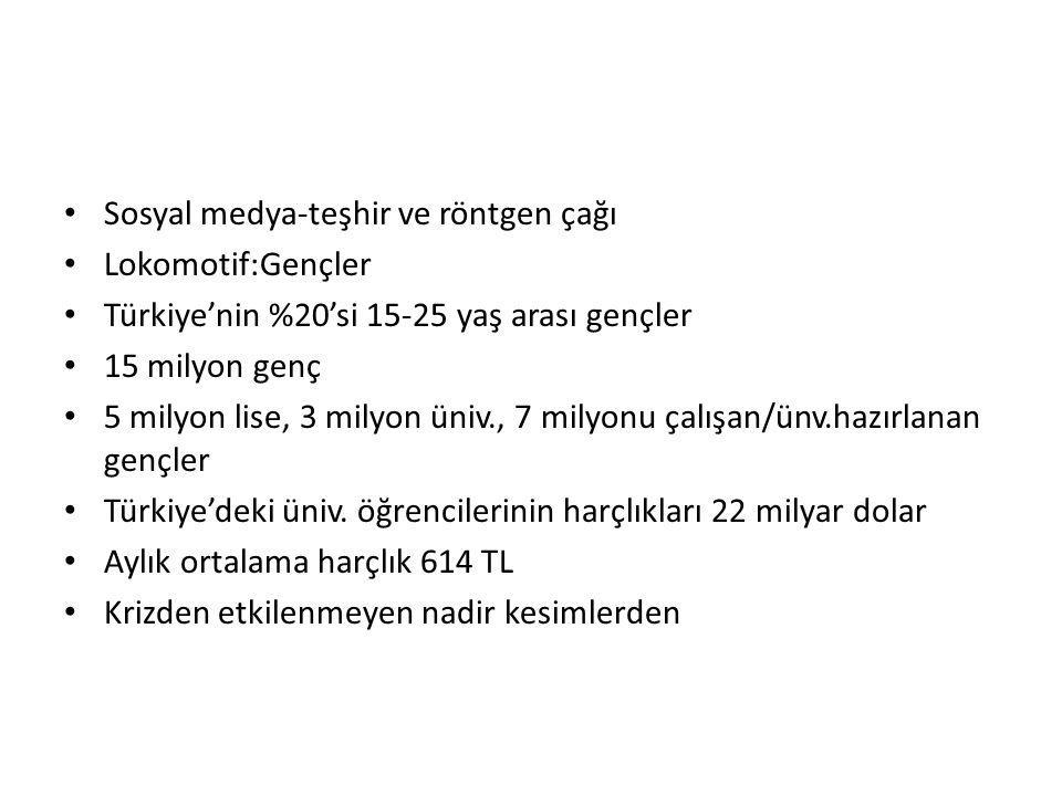 Sosyal medya-teşhir ve röntgen çağı Lokomotif:Gençler Türkiye'nin %20'si 15-25 yaş arası gençler 15 milyon genç 5 milyon lise, 3 milyon üniv., 7 milyo