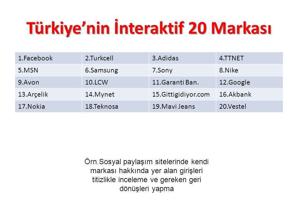 Türkiye'nin İnteraktif 20 Markası 1.Facebook2.Turkcell3.Adidas4.TTNET 5.MSN6.Samsung7.Sony8.Nike 9.Avon10.LCW11.Garanti Ban.12.Google 13.Arçelik14.Myn