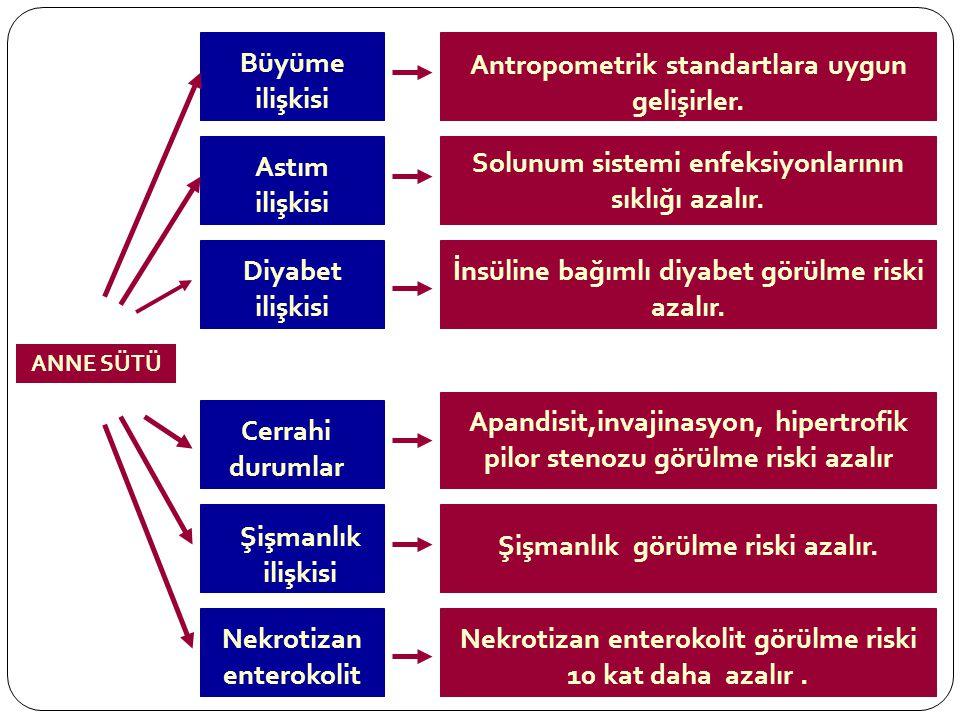 Antropometrik standartlara uygun gelişirler.Solunum sistemi enfeksiyonlarının sıklığı azalır.