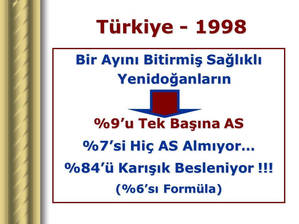 Türkiye - 1998 Bir Ayını Bitirmiş Sağlıklı Yenidoğanların %9'u Tek Başına AS %7'si Hiç AS Almıyor… %84'ü Karışık Besleniyor !!! (%6'sı Formüla)
