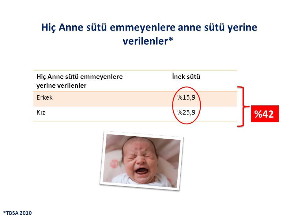 Hiç Anne sütü emmeyenlere anne sütü yerine verilenler* Hiç Anne sütü emmeyenlere yerine verilenler İnek sütü Erkek%15,9 Kız%25,9 %42 *TBSA 2010