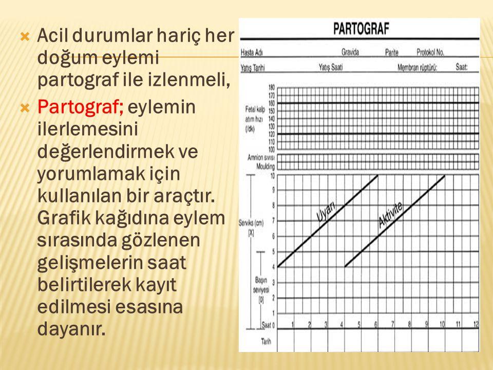  Acil durumlar hariç her doğum eylemi partograf ile izlenmeli,  Partograf; eylemin ilerlemesini değerlendirmek ve yorumlamak için kullanılan bir ara