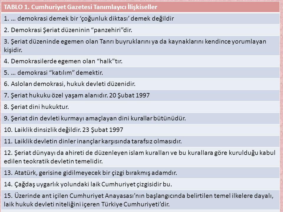 """TABLO 1. Cumhuriyet Gazetesi Tanımlayıcı İlişkiseller 1. … demokrasi demek bir 'çoğunluk diktası' demek değildir 2. Demokrasi Şeriat düzeninin """"panzeh"""