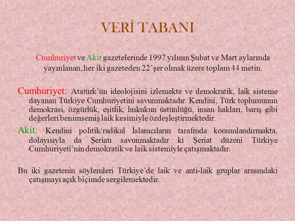 VER İ TABANI Cumhuriyet ve Akit gazetelerinde 1997 yılının Şubat ve Mart aylarında yayınlanan, her iki gazeteden 22'şer olmak üzere toplam 44 metin. C