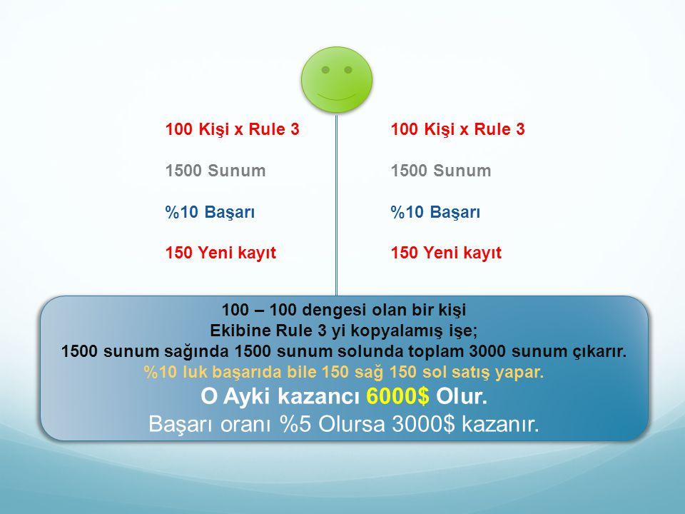 100 Kişi x Rule 3 1500 Sunum %10 Başarı 150 Yeni kayıt 100 Kişi x Rule 3 1500 Sunum %10 Başarı 150 Yeni kayıt 100 – 100 dengesi olan bir kişi Ekibine