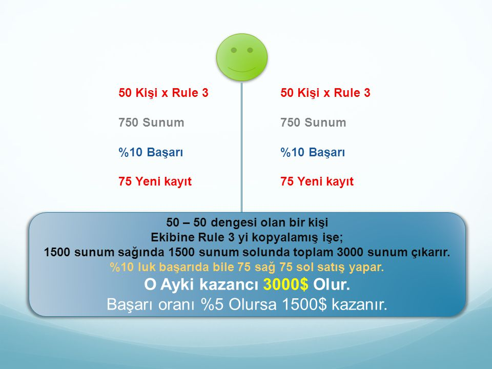 100 Kişi x Rule 3 1500 Sunum %10 Başarı 150 Yeni kayıt 100 Kişi x Rule 3 1500 Sunum %10 Başarı 150 Yeni kayıt 100 – 100 dengesi olan bir kişi Ekibine Rule 3 yi kopyalamış işe; 1500 sunum sağında 1500 sunum solunda toplam 3000 sunum çıkarır.