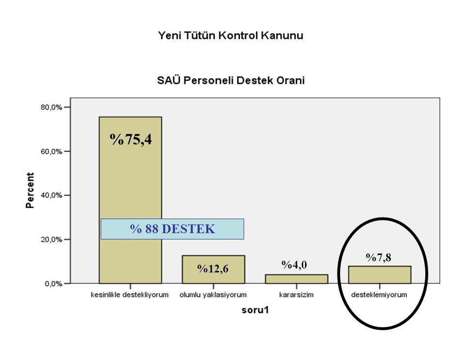 %75,4 %12,6 %4,0 %7,8 % 88 DESTEK