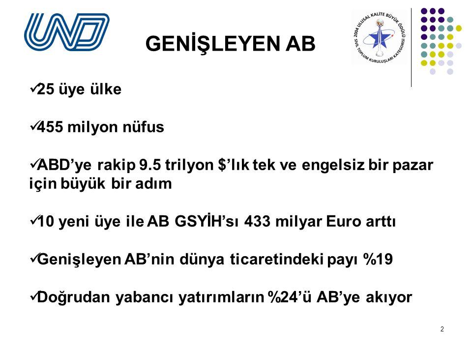 23 AB'NİN GENİŞLEMESİ (Mayıs 2004) Türk nakliyecileri için yeni bir cephe .