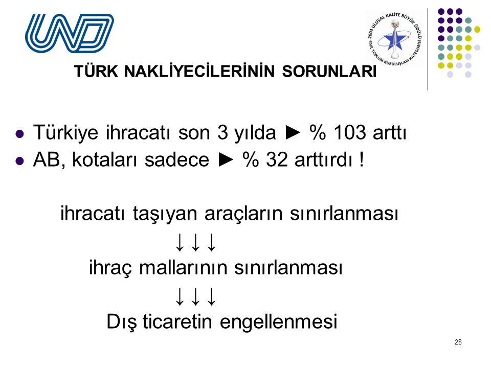 28 TÜRK NAKLİYECİLERİNİN SORUNLARI Türkiye ihracatı son 3 yılda ► % 103 arttı AB, kotaları sadece ► % 32 arttırdı .