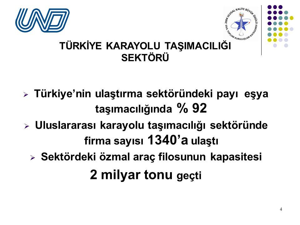 4  Türkiye'nin ulaştırma sektöründeki payı eşya taşımacılığında % 92  Uluslararası karayolu taşımacılığı sektöründe firma sayısı 1340'a ulaştı  Sektördeki özmal araç filosunun kapasitesi 2 milyar tonu geçti TÜRKİYE KARAYOLU TAŞIMACILIĞI SEKTÖRÜ