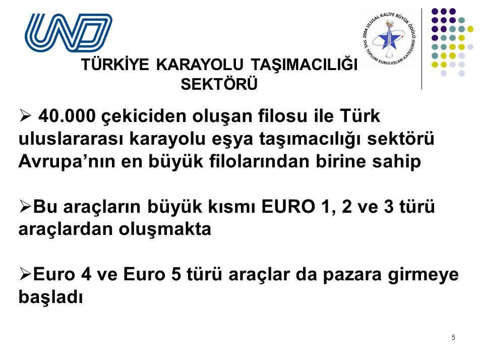 5  40.000 çekiciden oluşan filosu ile Türk uluslararası karayolu eşya taşımacılığı sektörü Avrupa'nın en büyük filolarından birine sahip  Bu araçların büyük kısmı EURO 1, 2 ve 3 türü araçlardan oluşmakta  Euro 4 ve Euro 5 türü araçlar da pazara girmeye başladı TÜRKİYE KARAYOLU TAŞIMACILIĞI SEKTÖRÜ