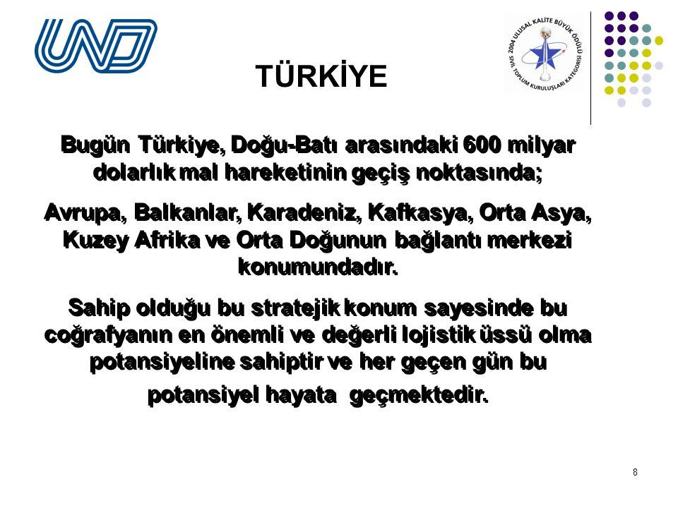 8 Bugün Türkiye, Doğu-Batı arasındaki 600 milyar dolarlık mal hareketinin geçiş noktasında; Avrupa, Balkanlar, Karadeniz, Kafkasya, Orta Asya, Kuzey Afrika ve Orta Doğunun bağlantı merkezi konumundadır.