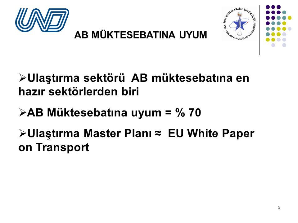 9 AB MÜKTESEBATINA UYUM  Ulaştırma sektörü AB müktesebatına en hazır sektörlerden biri  AB Müktesebatına uyum = % 70  Ulaştırma Master Planı ≈ EU White Paper on Transport