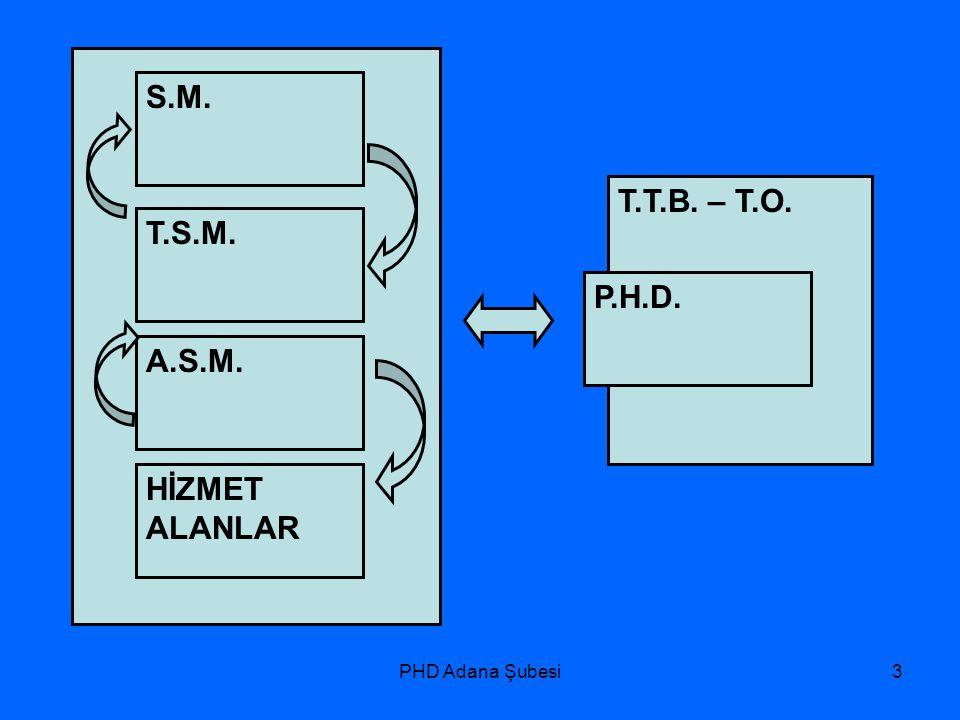 PHD Adana Şubesi4 1.Hekim Tercihi, 2.Aile Sağlığı Elemanı Temini, 3.Hizmet Binaları,Kira ve Stopaj, 4.Malzemeler.