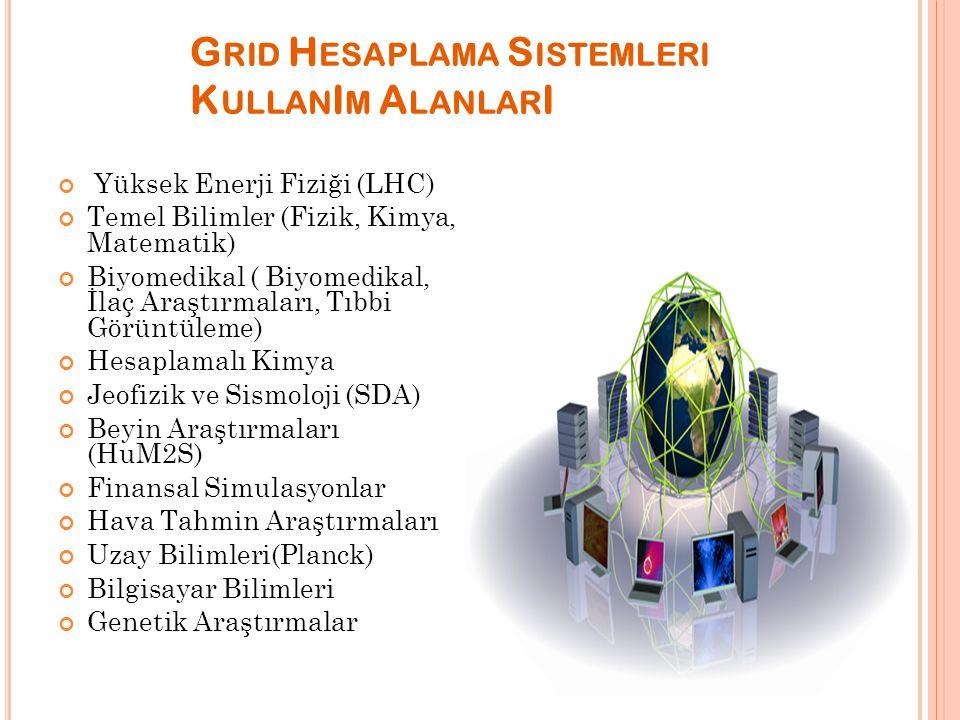 G RID H ESAPLAMA S ISTEMLERI K ULLAN I M A LANLAR I Yüksek Enerji Fiziği (LHC) Temel Bilimler (Fizik, Kimya, Matematik) Biyomedikal ( Biyomedikal, İla