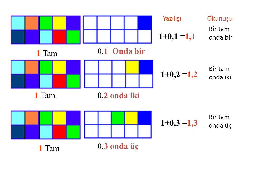 Aşağıdaki kırmızı renkli parçaları ONDALIK KESİR olarak yazınız. Ondalık Kesir Okunuşu Onda bir Onda dört Onda yedi Onda dokuz Bir tam onda sıfır