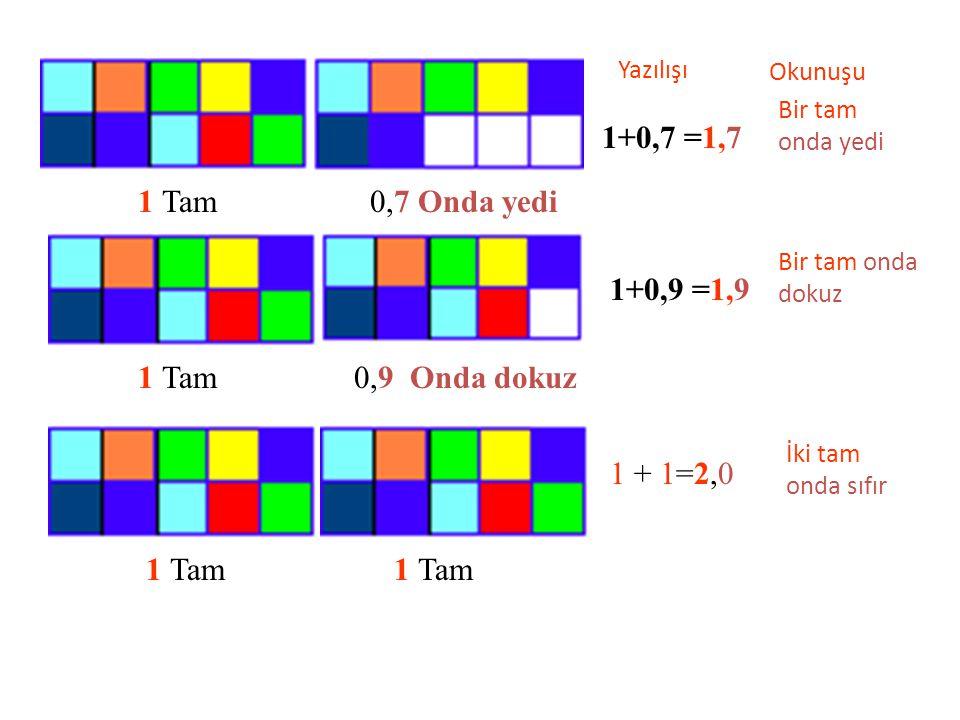 1 Tam 0,1 Onda bir 1+0,1 =1,1 YazılışıOkunuşu Bir tam onda bir 1 Tam0,2 onda iki 1+0,2 =1,2 Bir tam onda iki 1 Tam 0,3 onda üç 1+0,3 =1,3 Bir tam onda