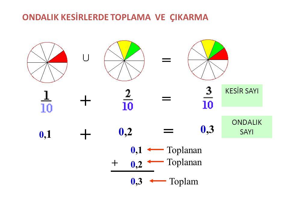 1 Tam0,7 Onda yedi Yazılışı 1+0,7 =1,7 Okunuşu Bir tam onda yedi 1 Tam0,9 Onda dokuz 1+0,9 =1,9 Bir tam onda dokuz 1 Tam 1 + 1=2,0 İki tam onda sıfır
