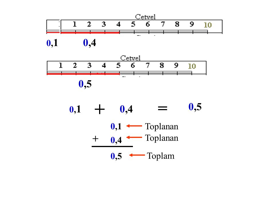 ONDALIK KESİRLERDE TOPLAMA VE ÇIKARMA = + = 0,10,1 + 0,2 = 0,3 KESİR SAYI ONDALIK SAYI 0,1 0,2 + 0,3 Toplanan Toplam