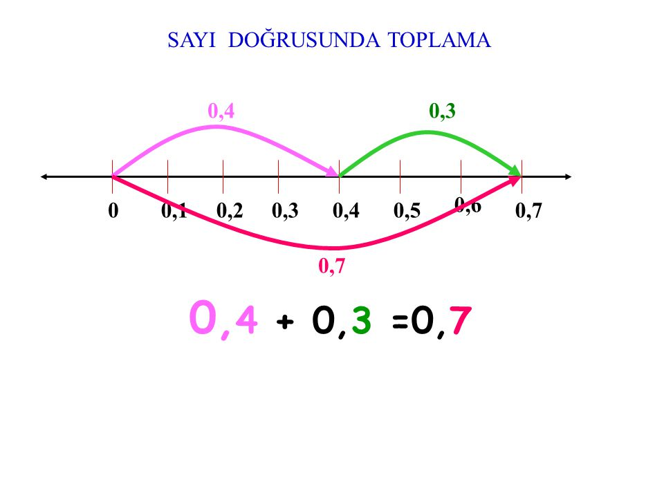 0,10,10,4 0,5 0,10,1 + 0,4 0,5 0,1 0,4 + 0,5 Toplanan Toplam =
