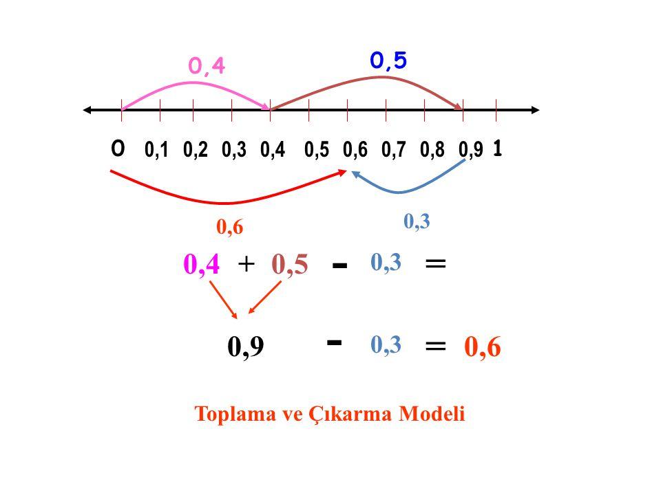 SAYI DOĞRUSUNDA TOPLAMA 0,10,20,30,40,5 0,6 0,70 0,40,3 0,7 0, 4 + 0,3 =0,7