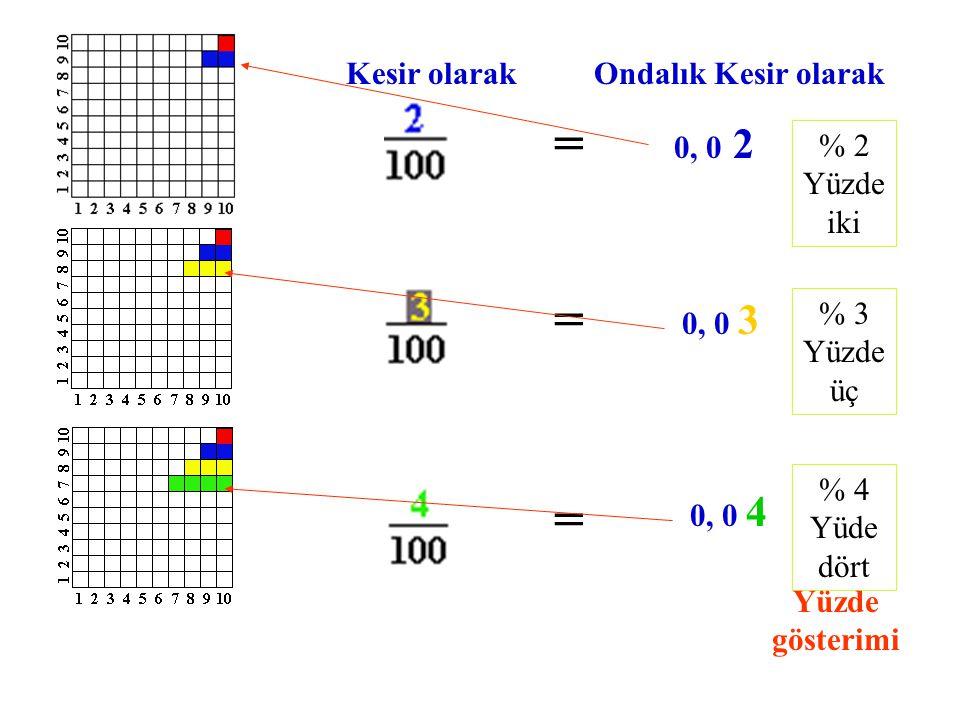 Bir bütünü 100 eşit parçaya bölelim. Bu bütünü kesir olarak nasıl ifade ederiz? =1 bütün Bu bütünün bir parçasını kesir ve ondalık kesir olarak nasıl