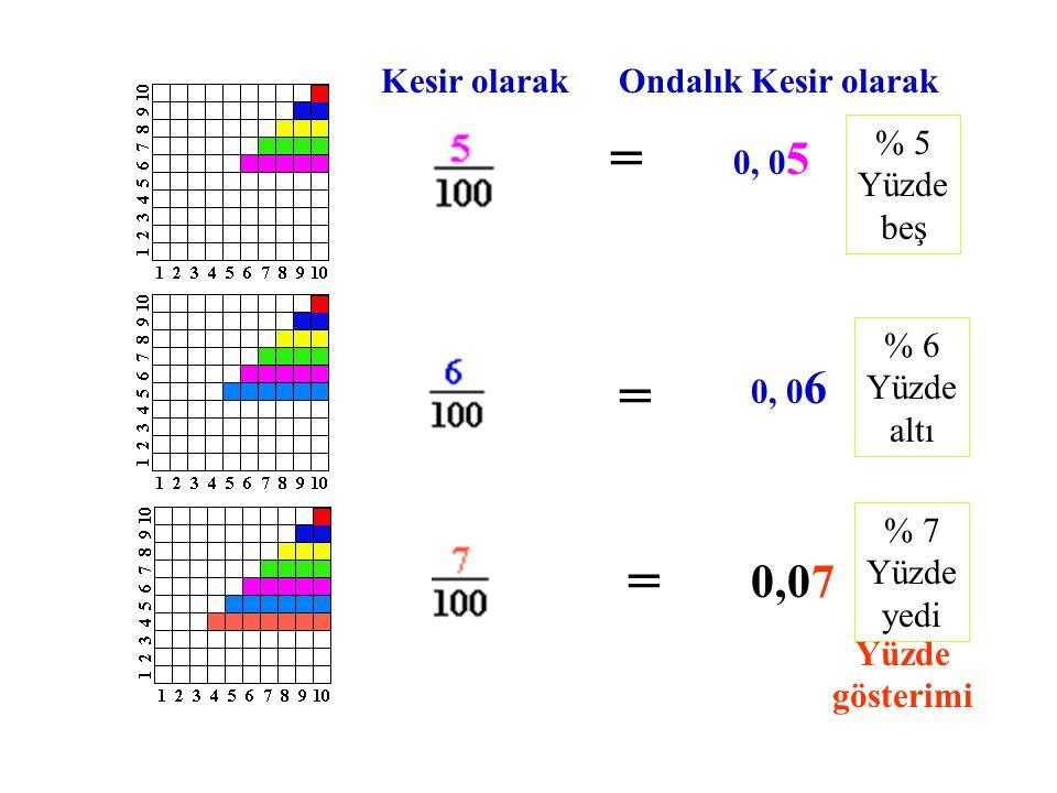 Kesir olarakOndalık Kesir olarak = 0, 0 2 = 0, 0 3 = 0, 0 4 % 2 Yüzde iki % 3 Yüzde üç % 4 Yüde dört Yüzde gösterimi