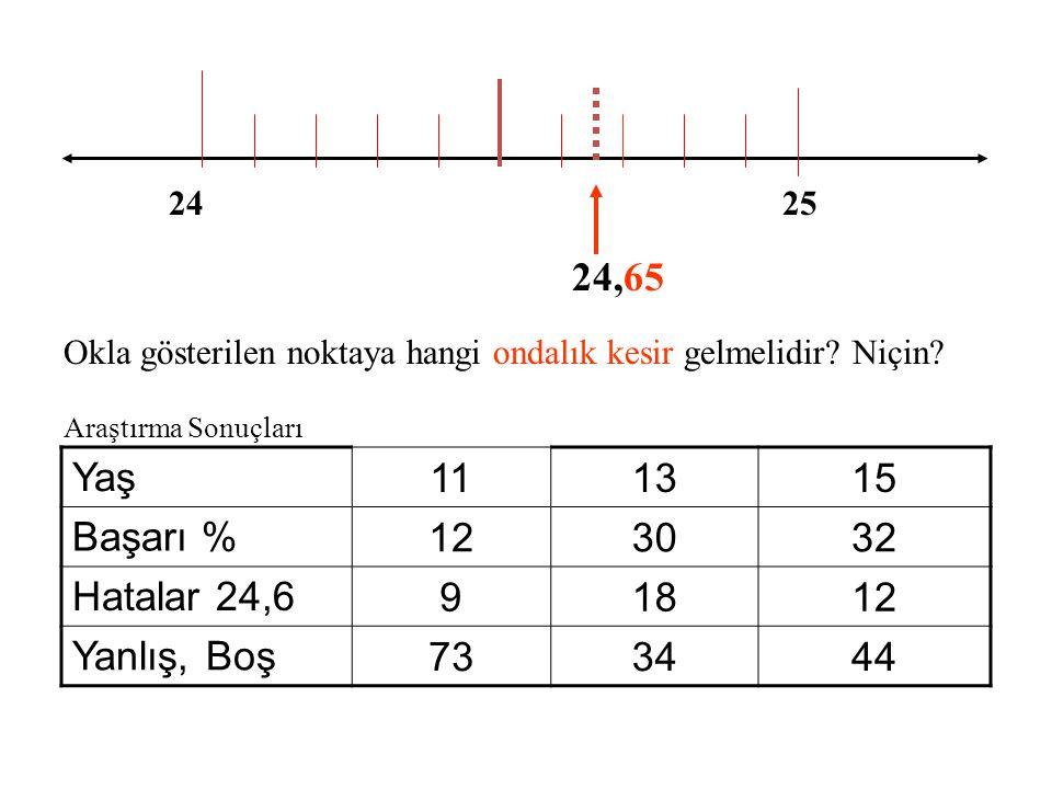 ONDALIK KESİRLER VE ÖLÇEK OKUMA 2 3 Okla gösterilen noktaya hangi ondalık kesir gelmelidir? Niçin? 2,2 2,42,62,8 Araştırma Sonuçları Yaş 111315 Başarı