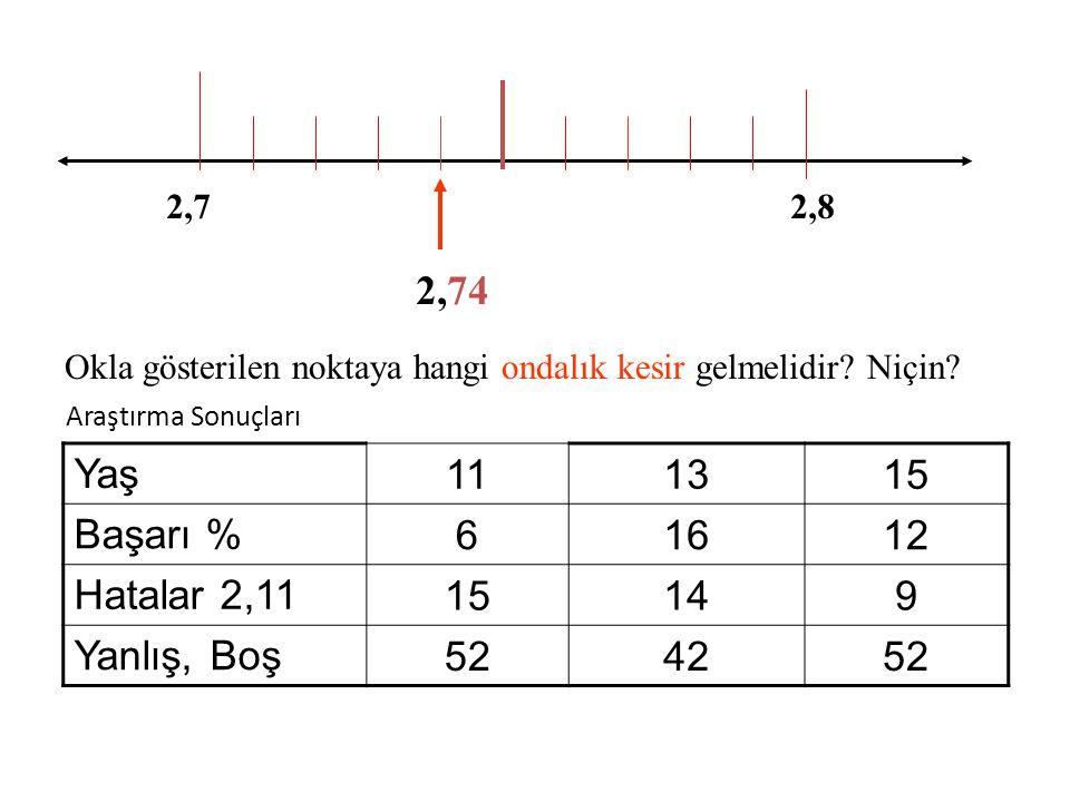 2425 Okla gösterilen noktaya hangi ondalık kesir gelmelidir? Niçin? 24,65 Araştırma Sonuçları Yaş 111315 Başarı % 123032 Hatalar 24,6 91812 Yanlış, Bo