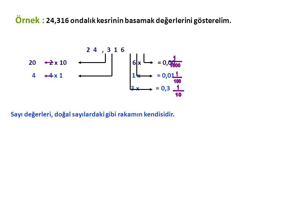 Örnek: = 0,123 (Sıfır tam binde yüz yirmi üç) 2 3 5, 1 2 3 Yüzler basamağı Binde birler basamağı Onlar basamağı Yüzde birler basamağı Birler basamağı