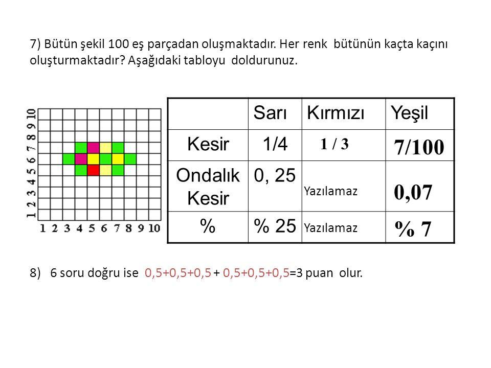TESTİN CEVAPLARI Kesirlerini ONDALIK KESİR olarak yazınız. 4) 0,35 ondalık kesrini % işareti ile yazınız. 5) 0,5 ondalık kesrini % işareti ile yazınız