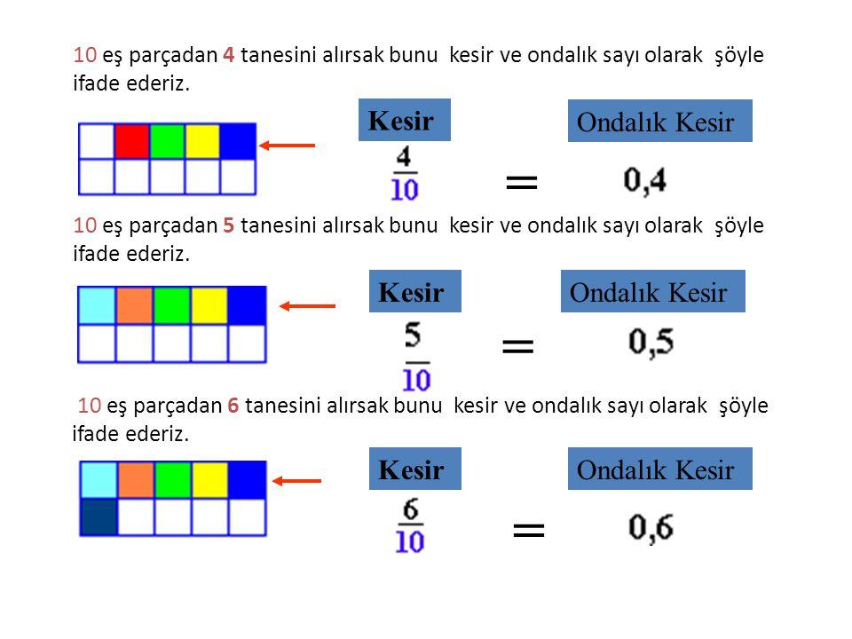 10 eş parçadan 1 tanesini alırsak bunu kesir ve ondalık sayı olarak şöyle ifade ederiz. KesirOndalık Kesir = 10 eş parçadan 2 tanesini alırsak bunu ke