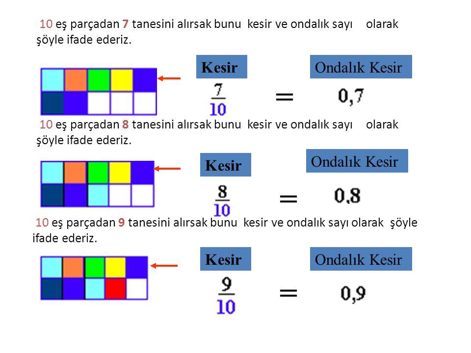10 eş parçadan 4 tanesini alırsak bunu kesir ve ondalık sayı olarak şöyle ifade ederiz. Kesir Ondalık Kesir = 10 eş parçadan 5 tanesini alırsak bunu k