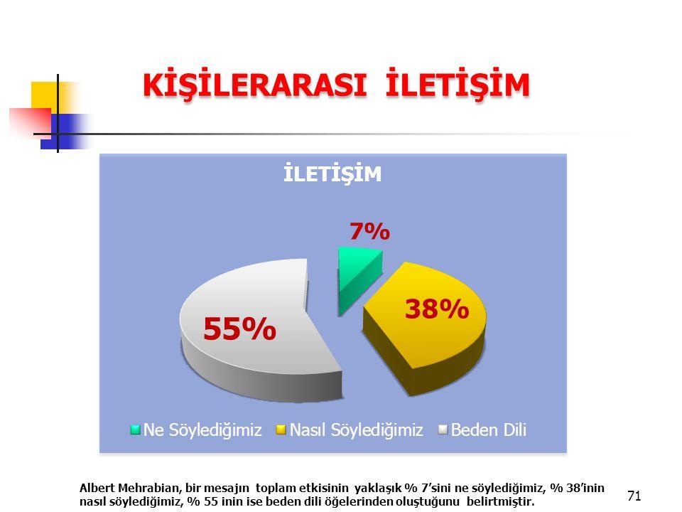 KİŞİLERARASI İLETİŞİM Albert Mehrabian, bir mesajın toplam etkisinin yaklaşık % 7'sini ne söylediğimiz, % 38'inin nasıl söylediğimiz, % 55 inin ise be