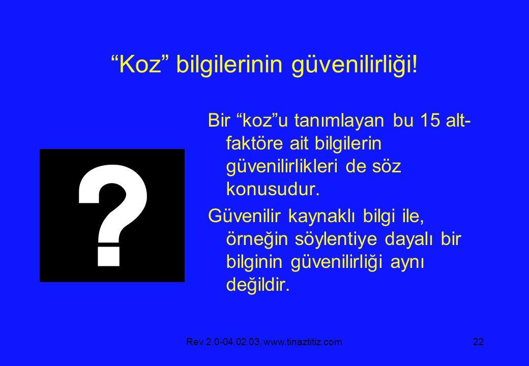 Rev.2.0-04.02.03, www.tinaztitiz.com22 Koz bilgilerinin güvenilirliği.