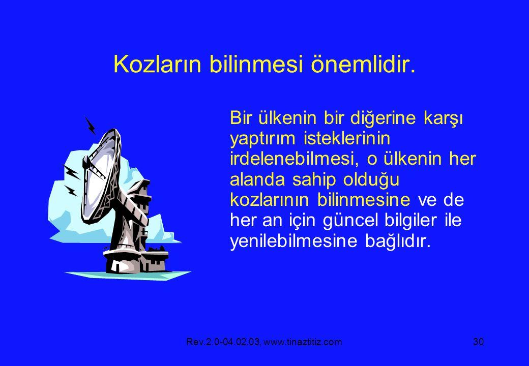 Rev.2.0-04.02.03, www.tinaztitiz.com30 Kozların bilinmesi önemlidir. Bir ülkenin bir diğerine karşı yaptırım isteklerinin irdelenebilmesi, o ülkenin h