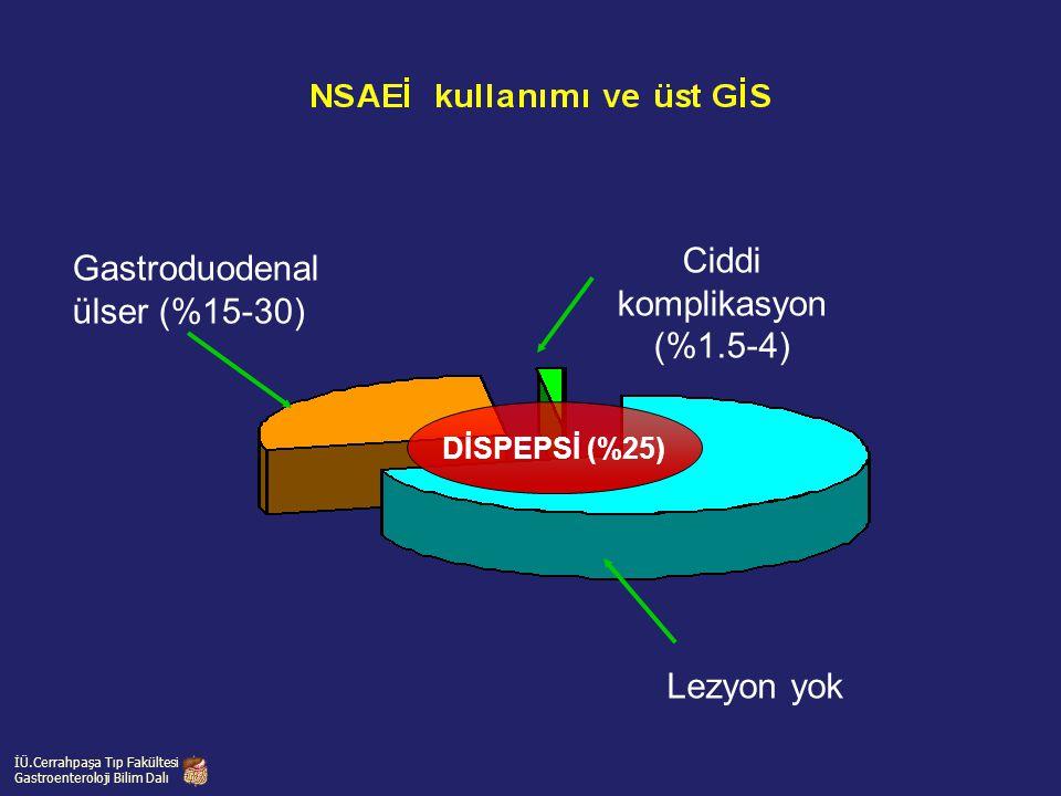 Gastroduodenal ülser (%15-30) Ciddi komplikasyon (%1.5-4) Lezyon yok DİSPEPSİ (%25) İÜ.Cerrahpaşa Tıp Fakültesi Gastroenteroloji Bilim Dalı