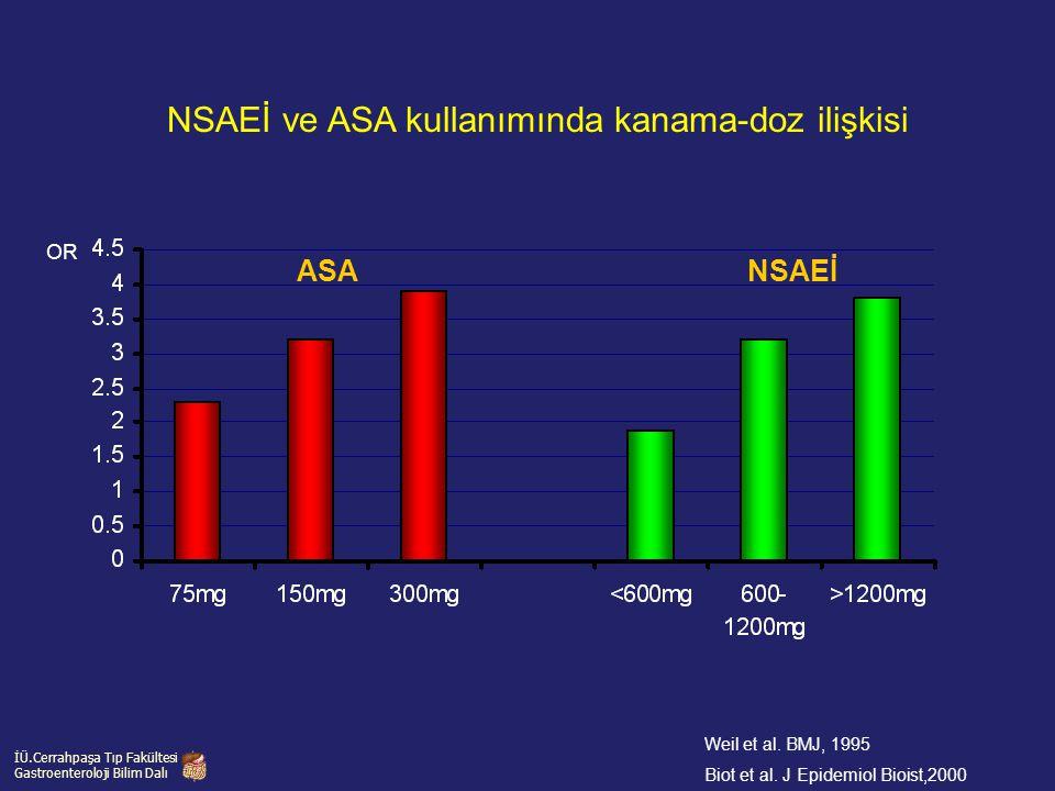 Weil et al. BMJ, 1995 Biot et al. J Epidemiol Bioist,2000 NSAEİ ve ASA kullanımında kanama-doz ilişkisi ASA NSAEİ OR İÜ.Cerrahpaşa Tıp Fakültesi Gastr