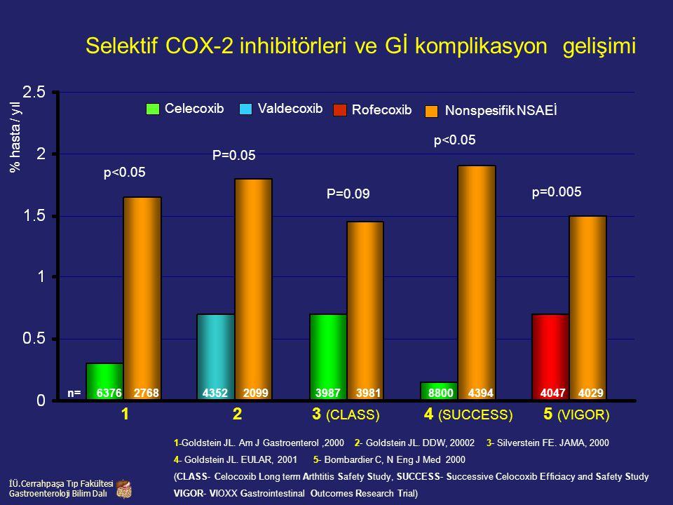 1-Goldstein JL. Am J Gastroenterol,2000 2- Goldstein JL. DDW, 20002 3- Silverstein FE. JAMA, 2000 4- Goldstein JL. EULAR, 2001 5- Bombardier C, N Eng
