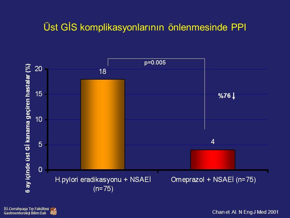 İÜ.Cerrahpaşa Tıp Fakültesi Gastroenteroloji Bilim Dalı Chan et. Al. N Eng J Med 2001 Üst GİS komplikasyonlarının önlenmesinde PPI %76 p=0.005