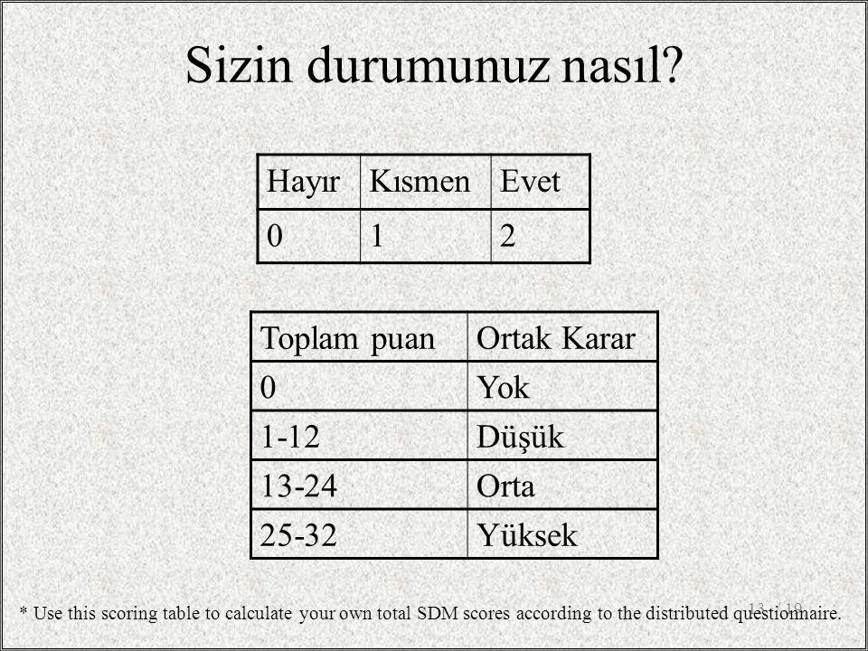 / 1913 Sizin durumunuz nasıl? HayırKısmenEvet 012 Toplam puanOrtak Karar 0Yok 1-12Düşük 13-24Orta 25-32Yüksek * Use this scoring table to calculate yo