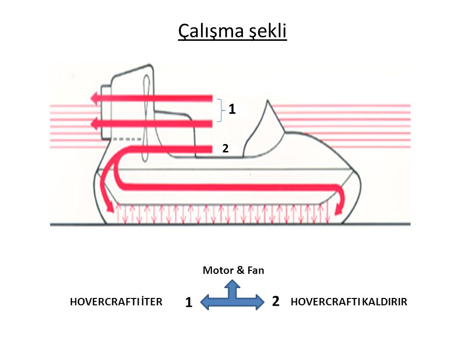 Çalışma şekli 1 2 Motor & Fan 1 2 HOVERCRAFTI İTERHOVERCRAFTI KALDIRIR