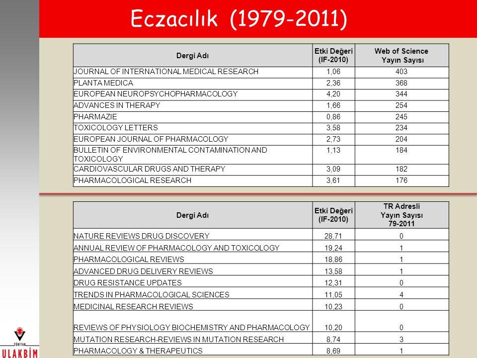 Eczacılık (1979-2011) Dergi Adı Etki Değeri (IF-2010) Web of Science Yayın Sayısı JOURNAL OF INTERNATIONAL MEDICAL RESEARCH1,06403 PLANTA MEDICA2,36368 EUROPEAN NEUROPSYCHOPHARMACOLOGY4,20344 ADVANCES IN THERAPY1,66254 PHARMAZIE0,86245 TOXICOLOGY LETTERS3,58234 EUROPEAN JOURNAL OF PHARMACOLOGY2,73204 BULLETIN OF ENVIRONMENTAL CONTAMINATION AND TOXICOLOGY 1,13184 CARDIOVASCULAR DRUGS AND THERAPY3,09182 PHARMACOLOGICAL RESEARCH3,61176 Dergi Adı Etki Değeri (IF-2010) TR Adresli Yayın Sayısı 79-2011 NATURE REVIEWS DRUG DISCOVERY28,710 ANNUAL REVIEW OF PHARMACOLOGY AND TOXICOLOGY19,241 PHARMACOLOGICAL REVIEWS18,861 ADVANCED DRUG DELIVERY REVIEWS13,581 DRUG RESISTANCE UPDATES12,310 TRENDS IN PHARMACOLOGICAL SCIENCES11,054 MEDICINAL RESEARCH REVIEWS10,230 REVIEWS OF PHYSIOLOGY BIOCHEMISTRY AND PHARMACOLOGY10,200 MUTATION RESEARCH-REVIEWS IN MUTATION RESEARCH8,743 PHARMACOLOGY & THERAPEUTICS8,691