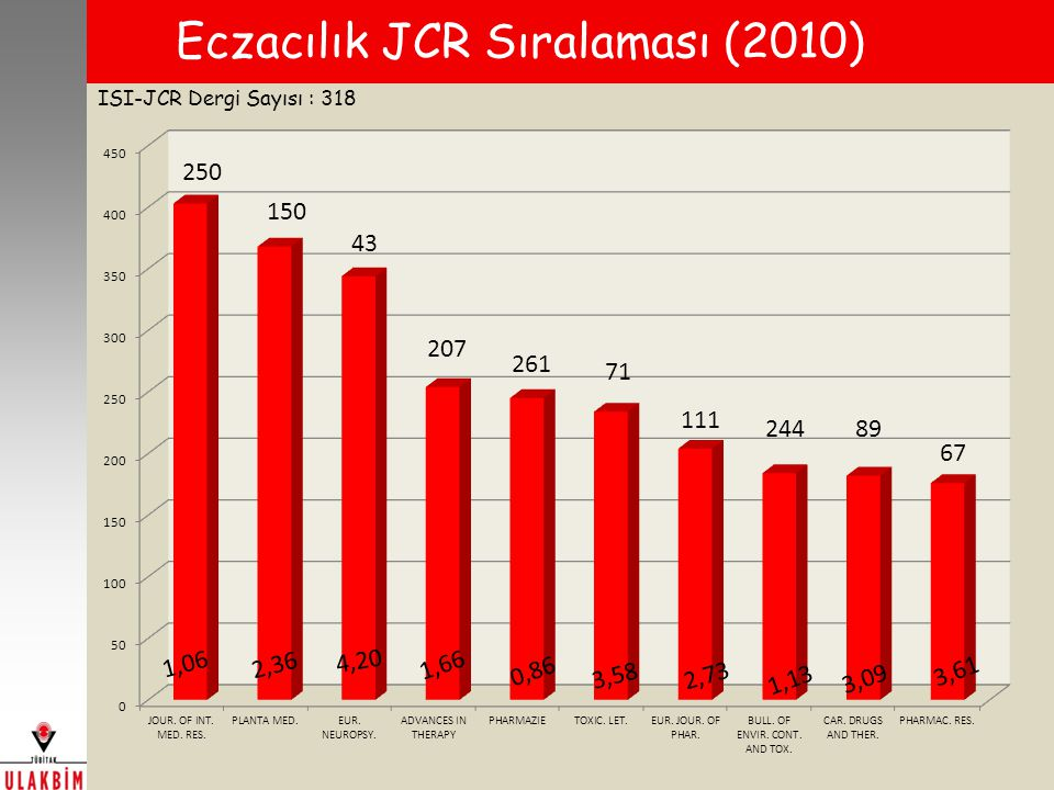 Eczacılık JCR Sıralaması (2010) ISI-JCR Dergi Sayısı : 318 1,06
