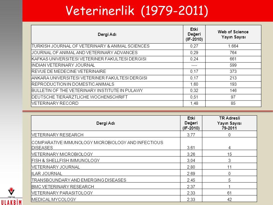 Veterinerlik (1979-2011) Dergi Adı Etki Değeri (IF-2010) Web of Science Yayın Sayısı TURKISH JOURNAL OF VETERINARY & ANIMAL SCIENCES0,271.664 JOURNAL OF ANIMAL AND VETERINARY ADVANCES0,29764 KAFKAS UNIVERSITESI VETERINER FAKULTESI DERGISI0,24661 INDIAN VETERINARY JOURNAL----599 REVUE DE MEDECINE VETERINAIRE0,17373 ANKARA UNIVERSITESI VETERINER FAKULTESI DERGISI0,17213 REPRODUCTION IN DOMESTIC ANIMALS1,60193 BULLETIN OF THE VETERINARY INSTITUTE IN PULAWY0,32146 DEUTSCHE TIERARZTLICHE WOCHENSCHRIFT0,5197 VETERINARY RECORD1,4885 Dergi Adı Etki Değeri (IF-2010) TR Adresli Yayın Sayısı 79-2011 VETERINARY RESEARCH3,770 COMPARATIVE IMMUNOLOGY MICROBIOLOGY AND INFECTIOUS DISEASES3,614 VETERINARY MICROBIOLOGY3,2615 FISH & SHELLFISH IMMUNOLOGY3,043 VETERINARY JOURNAL2,8011 ILAR JOURNAL2,690 TRANSBOUNDARY AND EMERGING DISEASES2,455 BMC VETERINARY RESEARCH2,371 VETERINARY PARASITOLOGY2,3361 MEDICAL MYCOLOGY2,3342