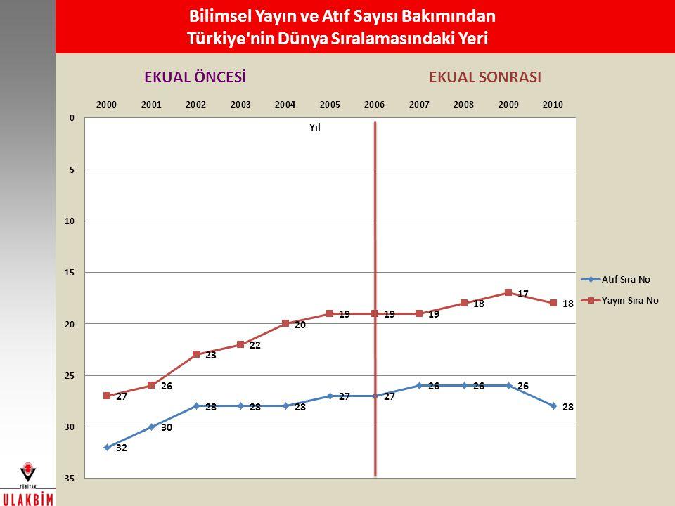 Bilimsel Yayın ve Atıf Sayısı Bakımından Türkiye nin Dünya Sıralamasındaki Yeri