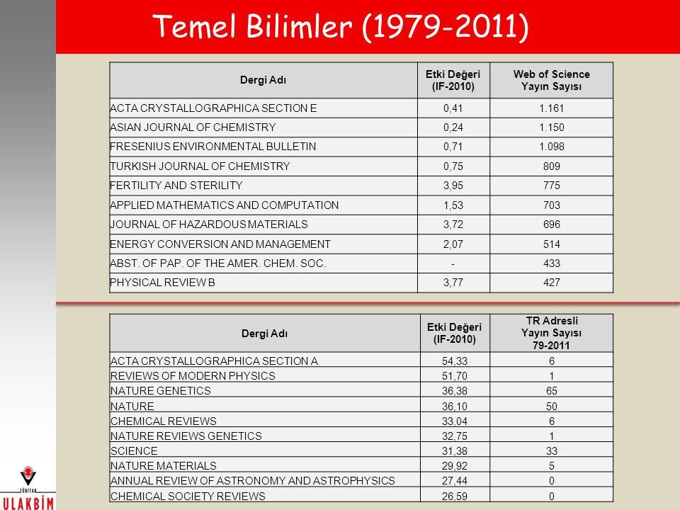 Temel Bilimler (1979-2011) Dergi Adı Etki Değeri (IF-2010) TR Adresli Yayın Sayısı 79-2011 ACTA CRYSTALLOGRAPHICA SECTION A54,336 REVIEWS OF MODERN PHYSICS51,701 NATURE GENETICS36,3865 NATURE36,1050 CHEMICAL REVIEWS33,046 NATURE REVIEWS GENETICS32,751 SCIENCE31,3833 NATURE MATERIALS29,925 ANNUAL REVIEW OF ASTRONOMY AND ASTROPHYSICS27,440 CHEMICAL SOCIETY REVIEWS26,590 Dergi Adı Etki Değeri (IF-2010) Web of Science Yayın Sayısı ACTA CRYSTALLOGRAPHICA SECTION E0,411.161 ASIAN JOURNAL OF CHEMISTRY0,241.150 FRESENIUS ENVIRONMENTAL BULLETIN0,711.098 TURKISH JOURNAL OF CHEMISTRY0,75809 FERTILITY AND STERILITY3,95775 APPLIED MATHEMATICS AND COMPUTATION1,53703 JOURNAL OF HAZARDOUS MATERIALS3,72696 ENERGY CONVERSION AND MANAGEMENT2,07514 ABST.